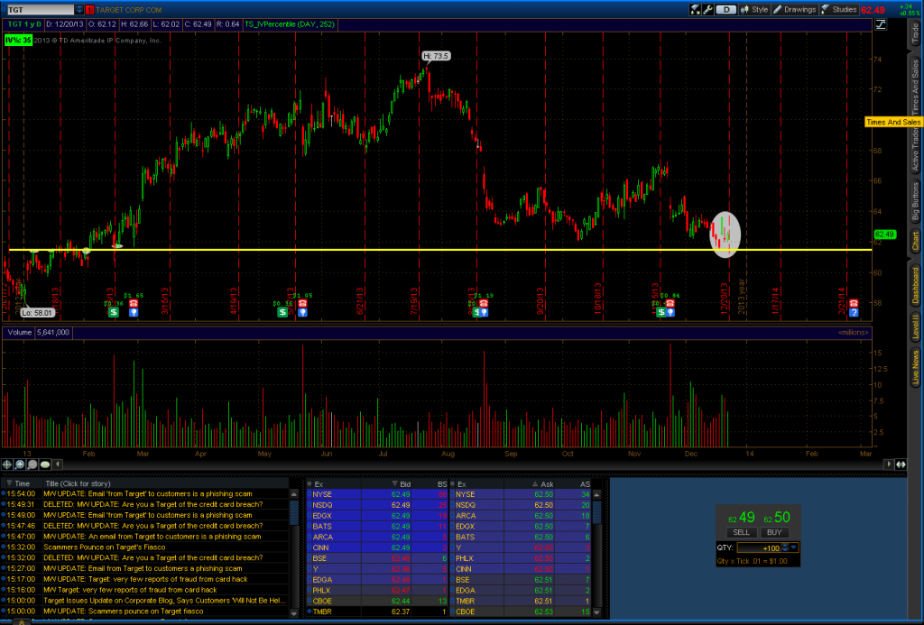 2013-12-20-TGT-TOS_CHARTS